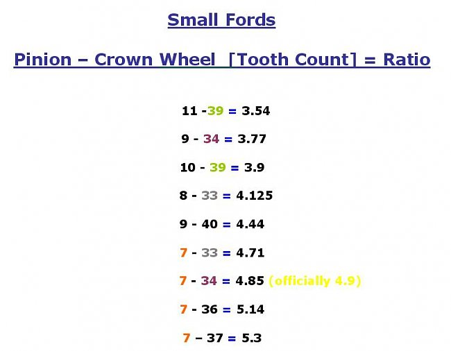 Small-Fords-Diff-Gear-Count-1.jpg